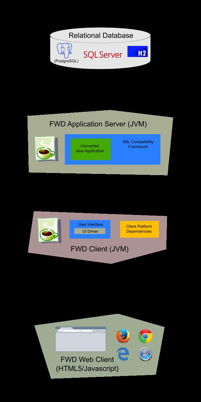 Runtime Architecture - FWD - Golden Code Redmine